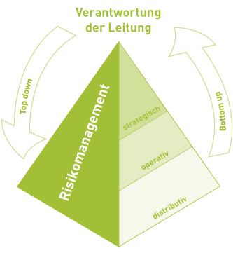 grafik-pyramide