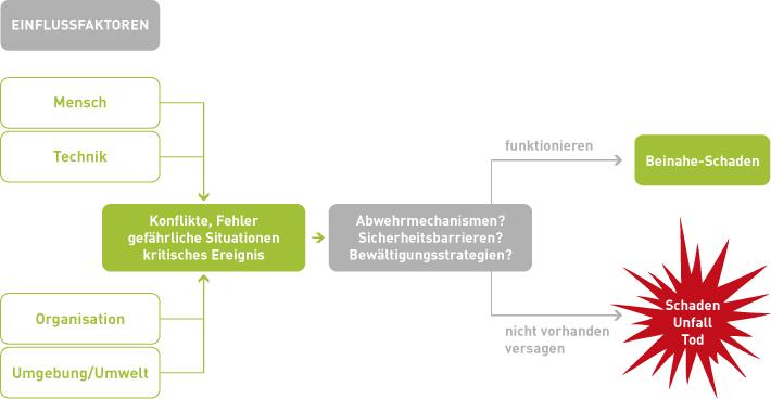 grafik-rm-einflussfaktoren